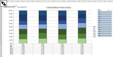 ExcelPivot Tables, Pivot Charts and External Data.